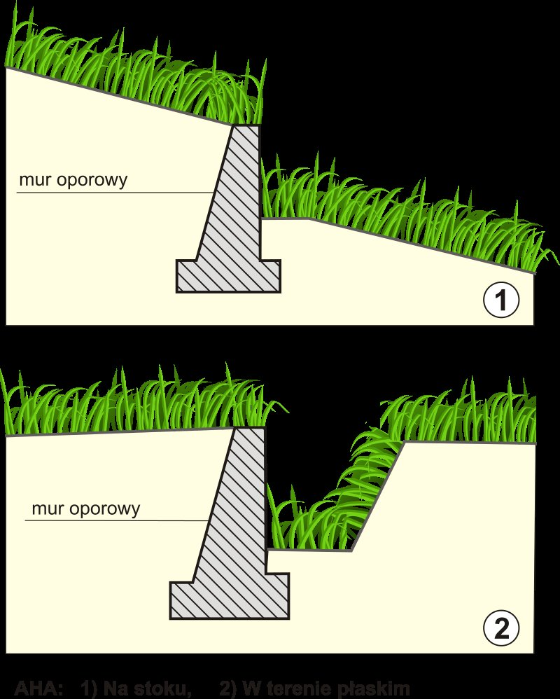 ha-ha wall on a slope cross-section